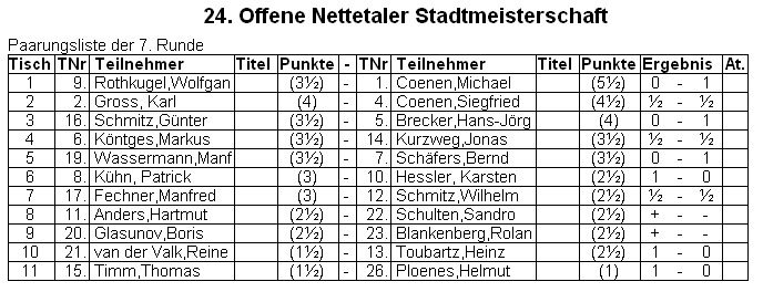 24. OSM: Coenen Turniersieger – Groß Stadtmeister